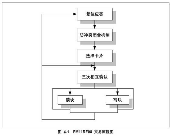数据交换流程图